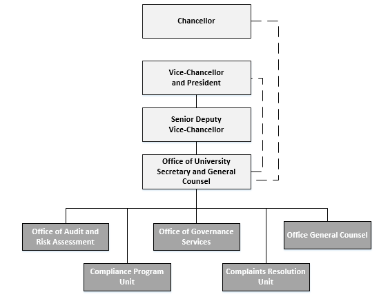 Compliance Program Unit Organisational Structure